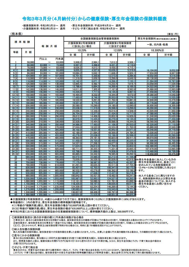 健康保険料額表